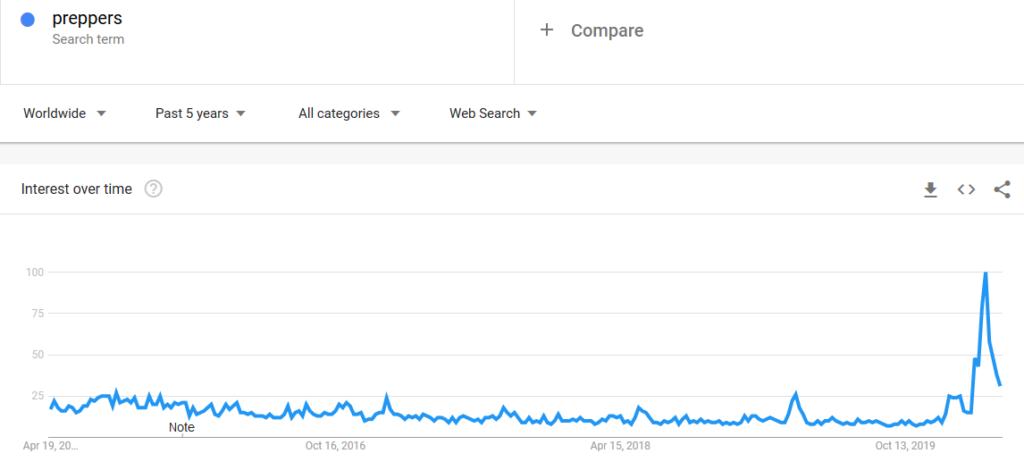 Preppers i survival jako jeden z Pomysłów na Dochodowy Kanał YouTube.