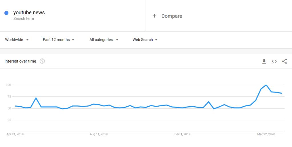 informacje i newsy jako jeden z Pomysłów na Dochodowy Kanał YouTube.